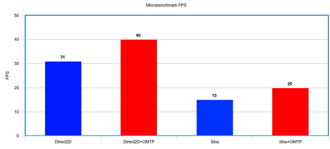 OMTP Microbenchmark