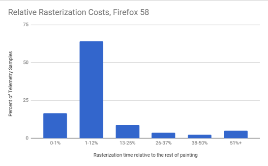 Relative Rasterization Costs, Firefox 58