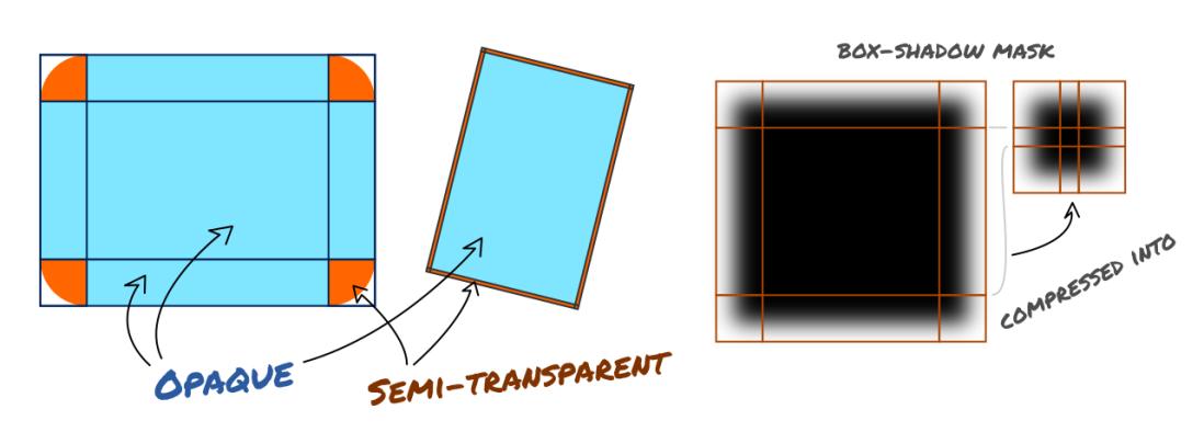 Segmented primitives